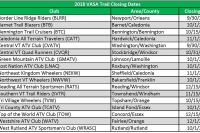 2018 Trail Closing Dates